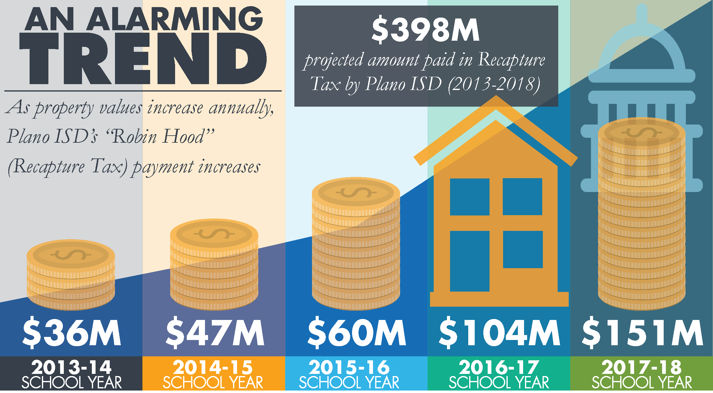 "An alarming trend. $398M projected amount paid in Recaputre Tax by Plano ISD (2013-2018).    As property values increase annually, Plano ISD's ""Robin Hood"" (Recaputre Tax) payment increases. $36M, 2013-14 school year; $47M, 2014-15 school year; $60M, 2015-16 school year; $104M, 2016-17 school year; $151M, 2017-18 school year."
