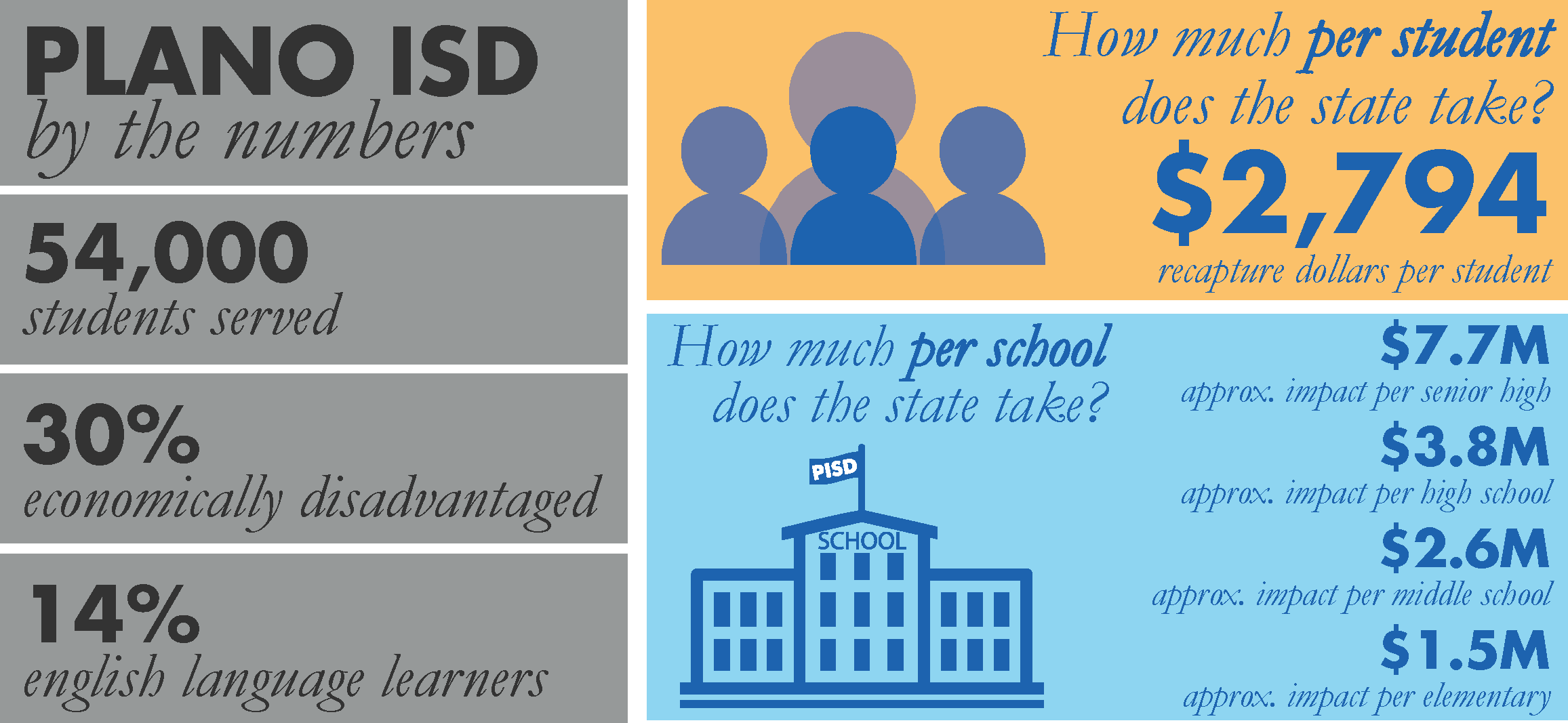 Plano ISD by the numbers: 54,000 students served; 30% economically disadvantaged; 14% english language learners. How much per school does the state take? $7.7M approx. impact per senior high; $3.8M approx. impact per high school; $2.6M approx. impact per middle school; $1.5M approx. impact per elementary.