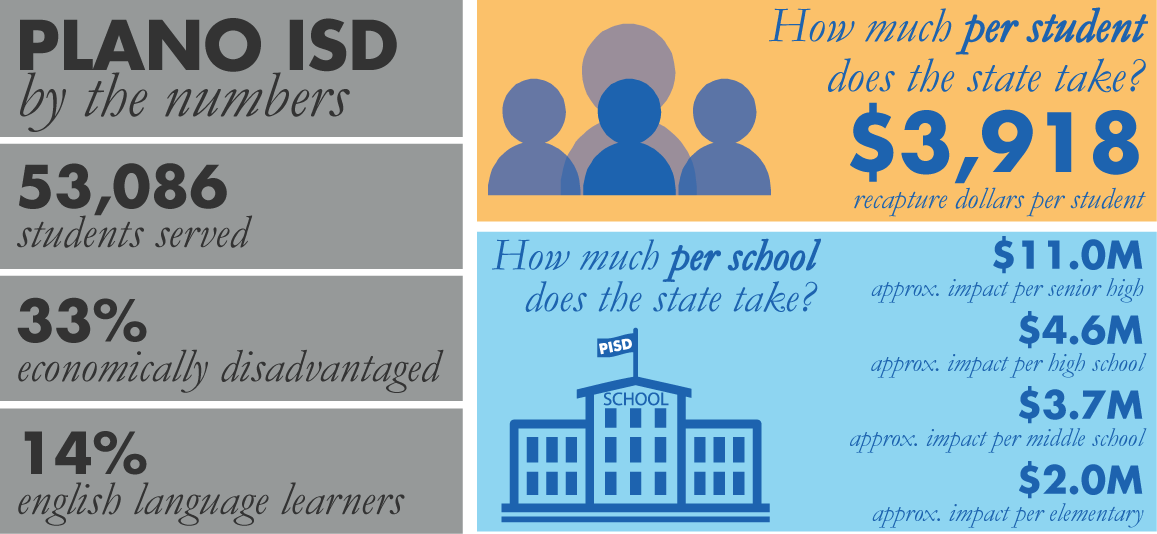 Plano ISD serves 53,086 students. The state takes $3,918/student in recapture dollars.