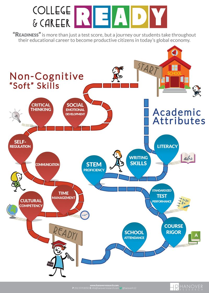 College and Career Ready roadmap
