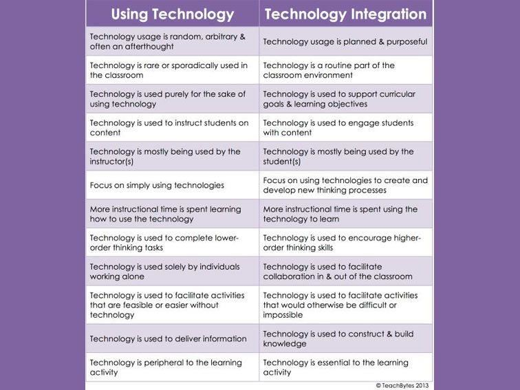 using tech vs tech integration
