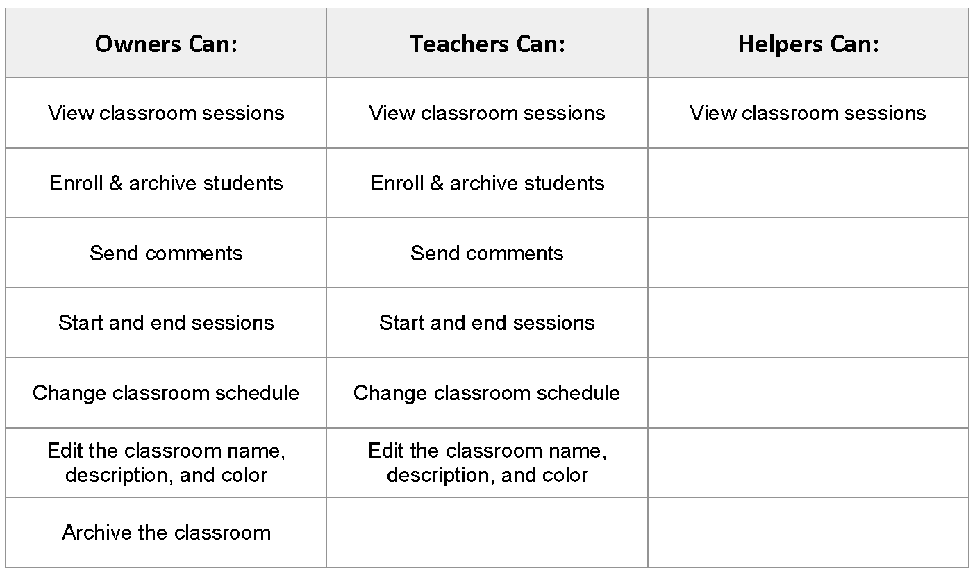 Owners Can: View classroom sessions, enroll & archive students, send commands, start/end sessions, change classroom schedule,