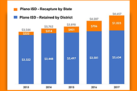 Breakdown of Plano ISD Property Taxes on Average Home 2013-17: 2013 (Retained by district $3,322 and recaptured by State $222) Total $3,544; 2014 (Retained by district $3,448 and recaptured by State $314) Total $3,762; 2015 (Retained by district $3,497 and recaptured by State $401) Total $3,898; 2016 (Retained by district $3,581 and recaptured by State $706) Total $4,287; and 2017 (Retained by district $3,634 and recaptured by State $1,023) Total $4,657. The detail of the recapture by the state is: Detail: Plano ISD Recapture by State was: 2013 was $222; 2014 was $314; 2015 was $401; 2016 was $706; and 2017 was $1,023